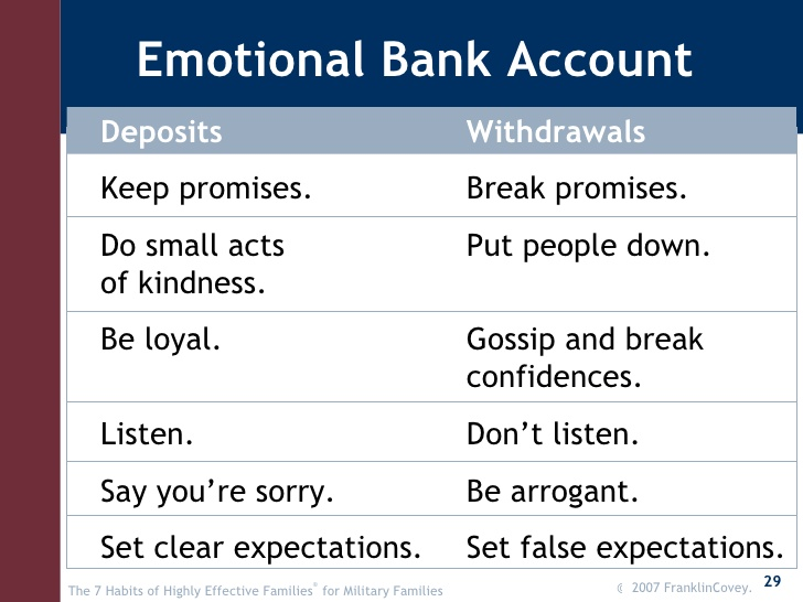 emotional bank accounts essay Past papers 2013 january exam - tamil  foundation level 2013 jan- 50 basic accounting 2013 jan - 52 economics 2013 jan - 53 business studies.