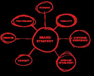 Create-a-Brand-Strategy1